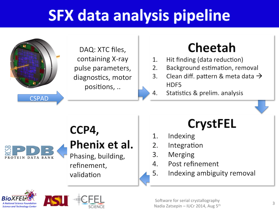 SFX data analysis pipeline
